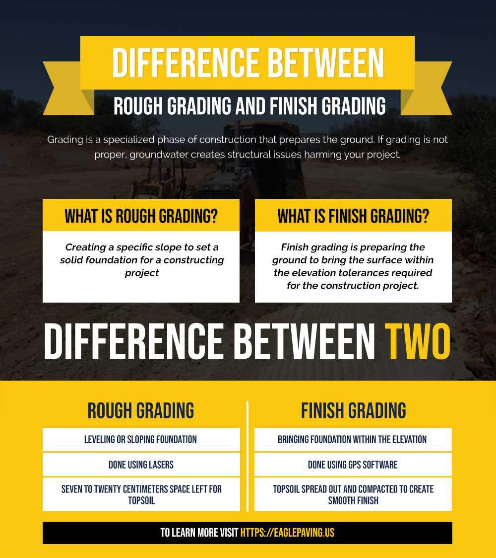 Infographic showing the difference between rough and finish grading
